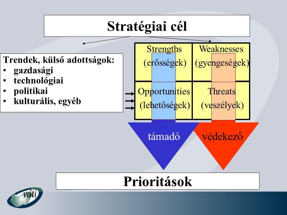 Stratégiai cél Prioritások