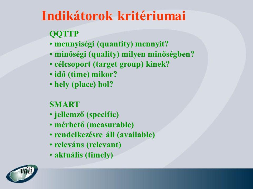 Indikátorok kritériumai