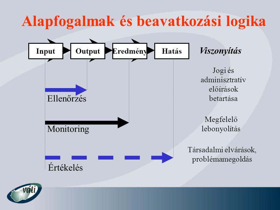 Alapfogalmak és beavatkozási logika