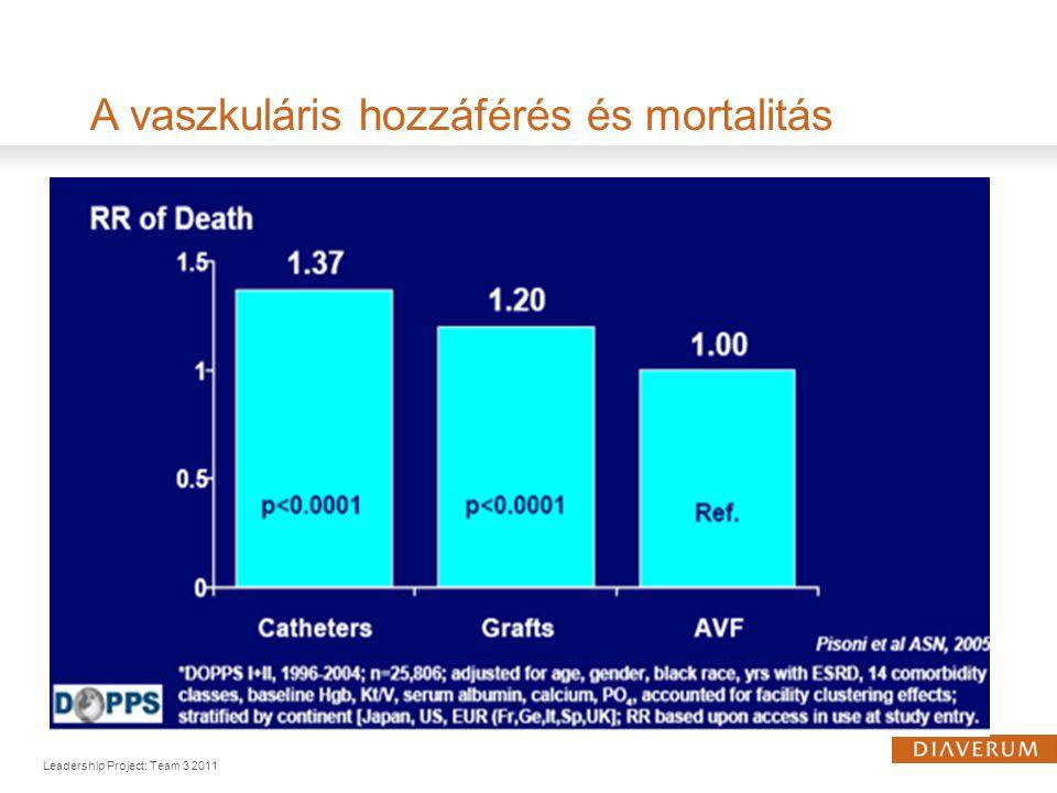 A vaszkuláris hozzáférés és mortalitás