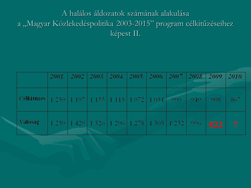 """A halálos áldozatok számának alakulása a """"Magyar Közlekedéspolitika 2003-2015 program célkitűzéseihez képest II."""