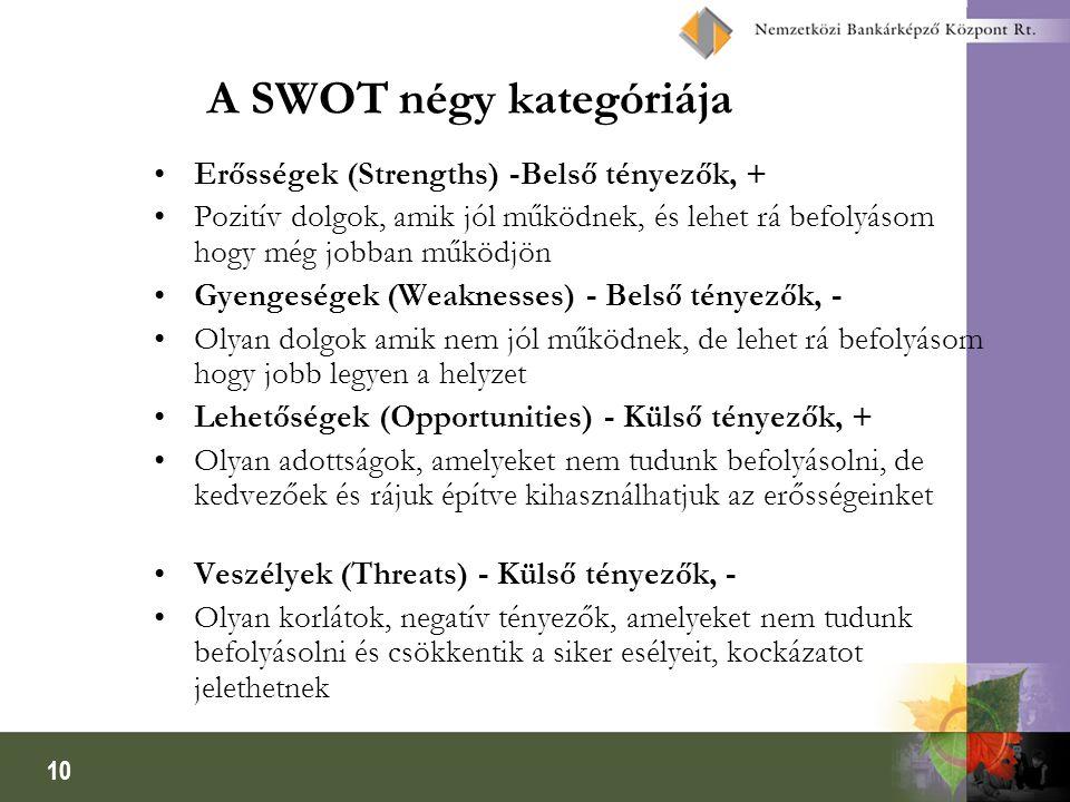 A SWOT négy kategóriája