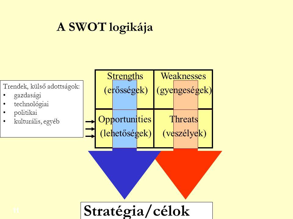 Stratégia/célok A SWOT logikája Strengths (erősségek) Weaknesses