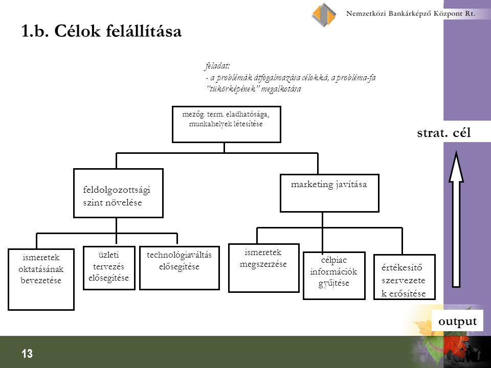 1.b. Célok felállítása strat. cél output marketing javítása