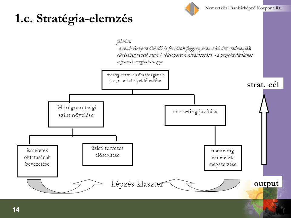 1.c. Stratégia-elemzés strat. cél képzés-klaszter output