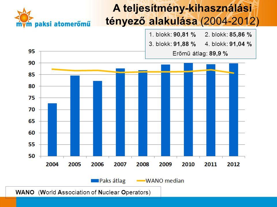 A teljesítmény-kihasználási tényező alakulása (2004-2012)