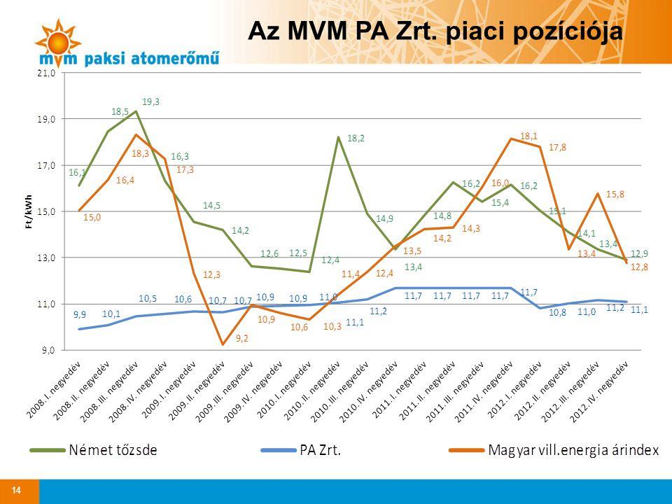 Az MVM PA Zrt. piaci pozíciója