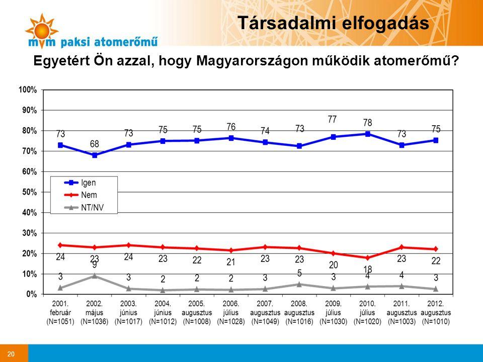 Egyetért Ön azzal, hogy Magyarországon működik atomerőmű