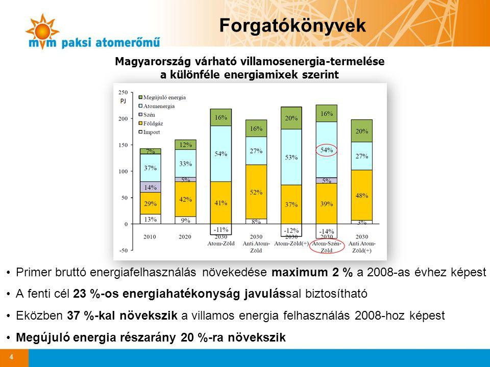 Forgatókönyvek Magyarország várható villamosenergia-termelése a különféle energiamixek szerint.