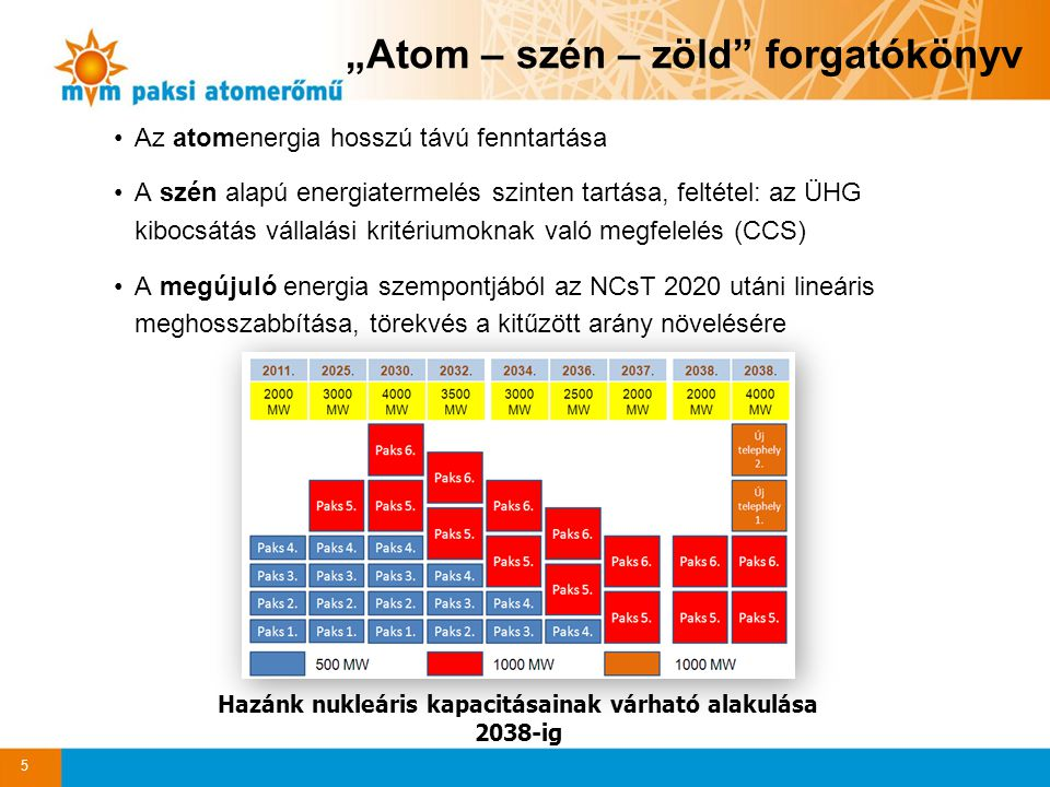 Hazánk nukleáris kapacitásainak várható alakulása 2038-ig
