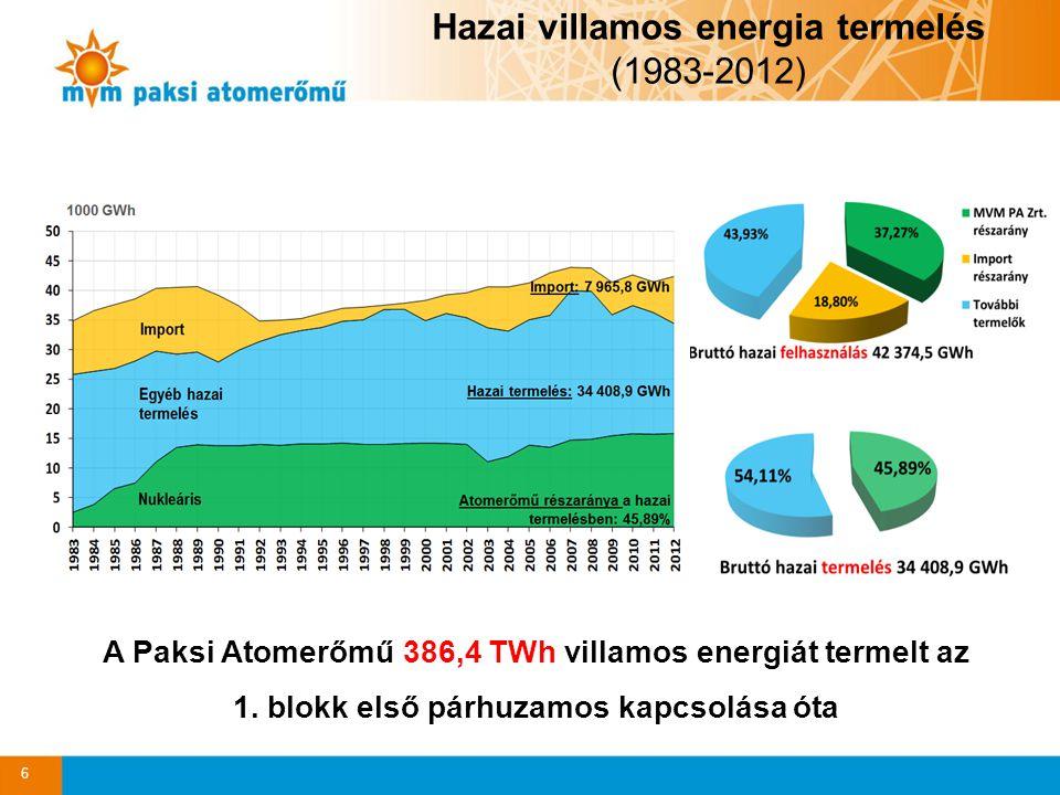 Hazai villamos energia termelés (1983-2012)