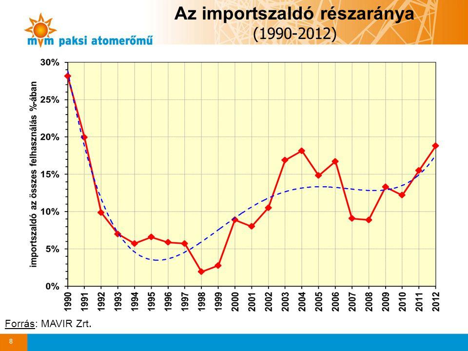Az importszaldó részaránya