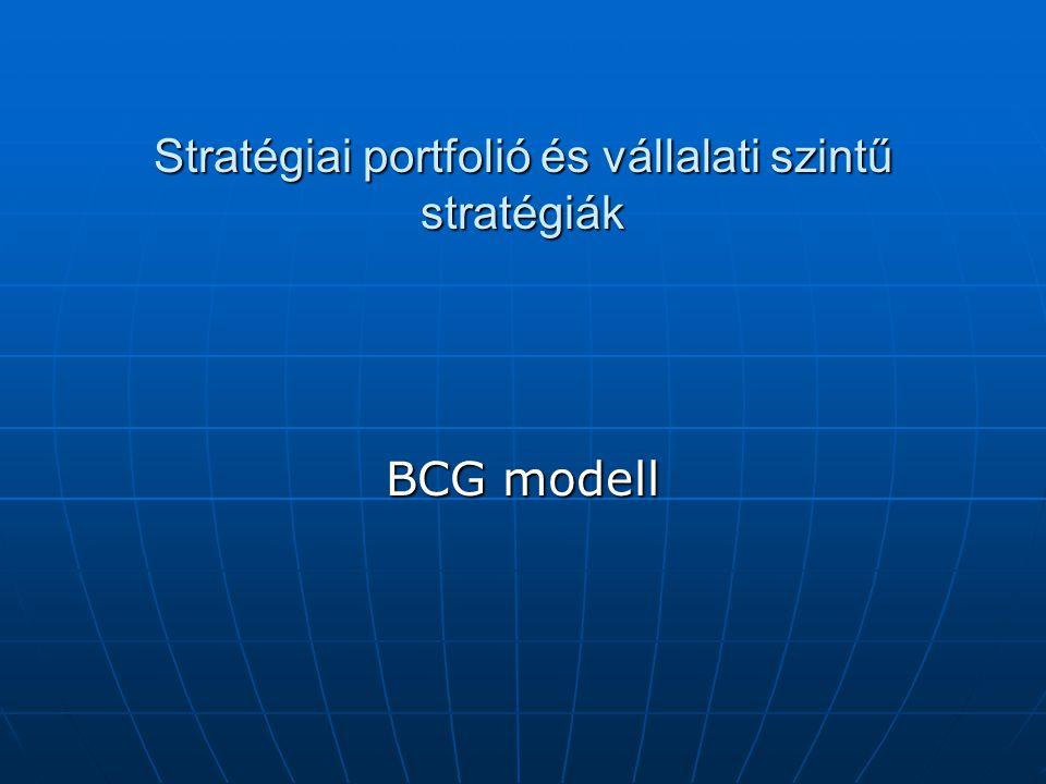 Stratégiai portfolió és vállalati szintű stratégiák