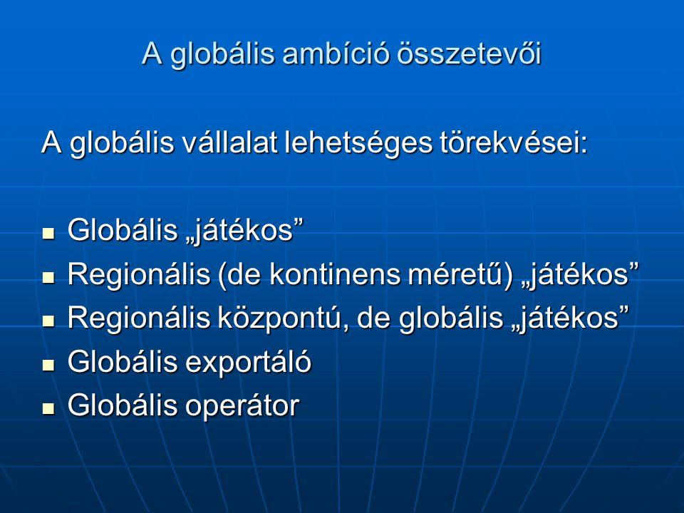 A globális ambíció összetevői