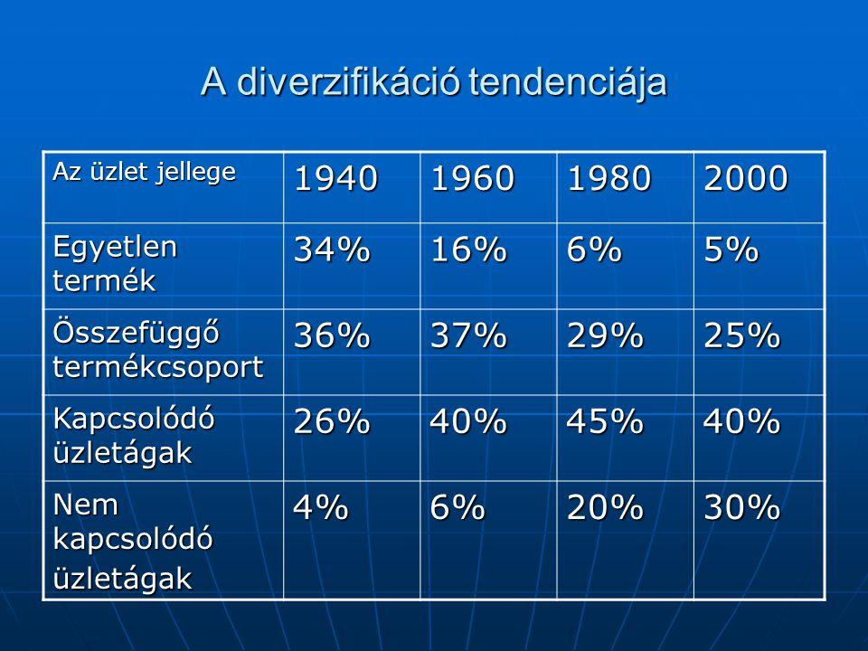 A diverzifikáció tendenciája