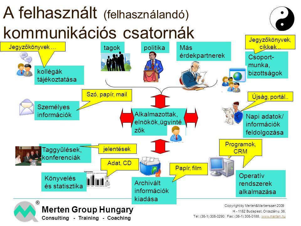 A felhasznált (felhasználandó) kommunikációs csatornák