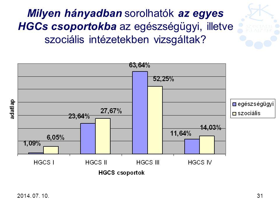 Milyen hányadban sorolhatók az egyes HGCs csoportokba az egészségügyi, illetve szociális intézetekben vizsgáltak