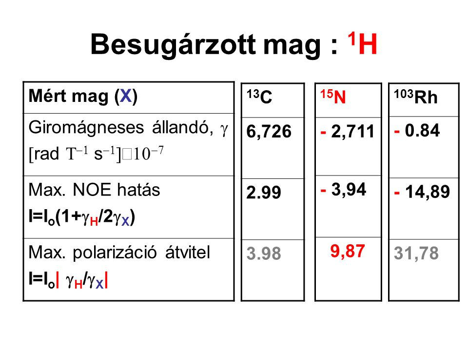 Besugárzott mag : 1H Mért mag (X) Giromágneses állandó, g