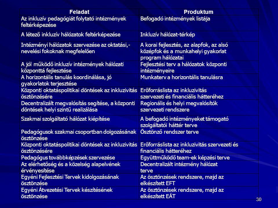 Feladat Produktum. Az inkluzív pedagógiát folytató intézmények. feltérképezése. Befogadó intézmények listája.