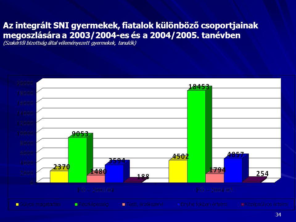 Az integrált SNI gyermekek, fiatalok különböző csoportjainak