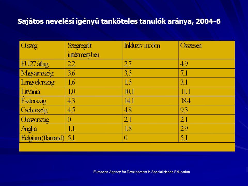 Sajátos nevelési igényű tanköteles tanulók aránya, 2004-6