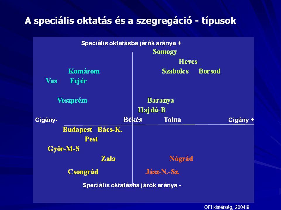 A speciális oktatás és a szegregáció - típusok