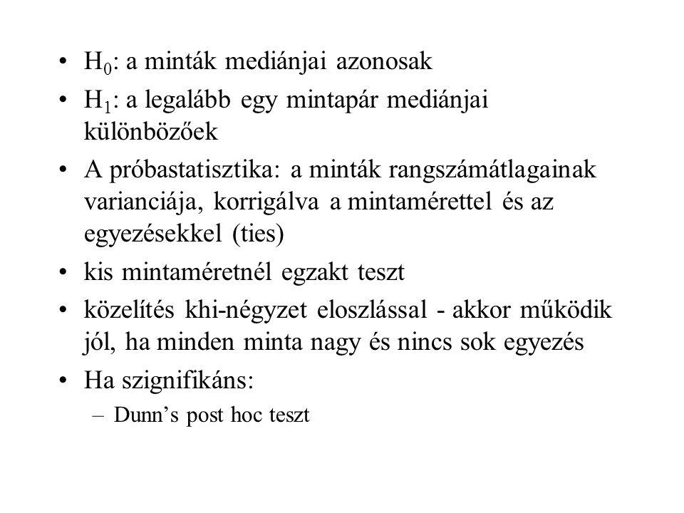 H0: a minták mediánjai azonosak