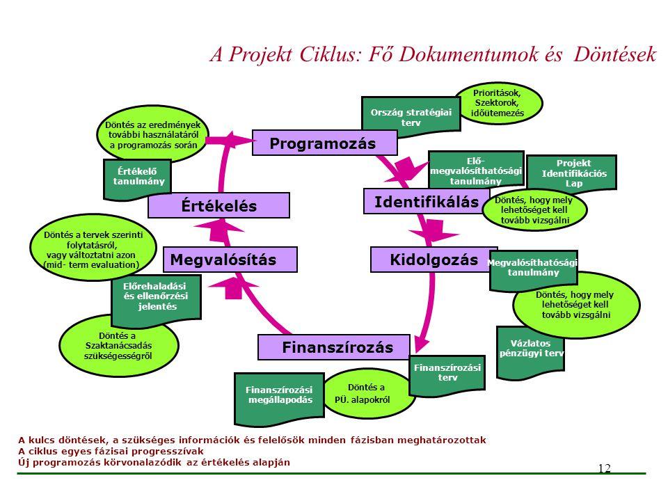 A Projekt Ciklus: Fő Dokumentumok és Döntések