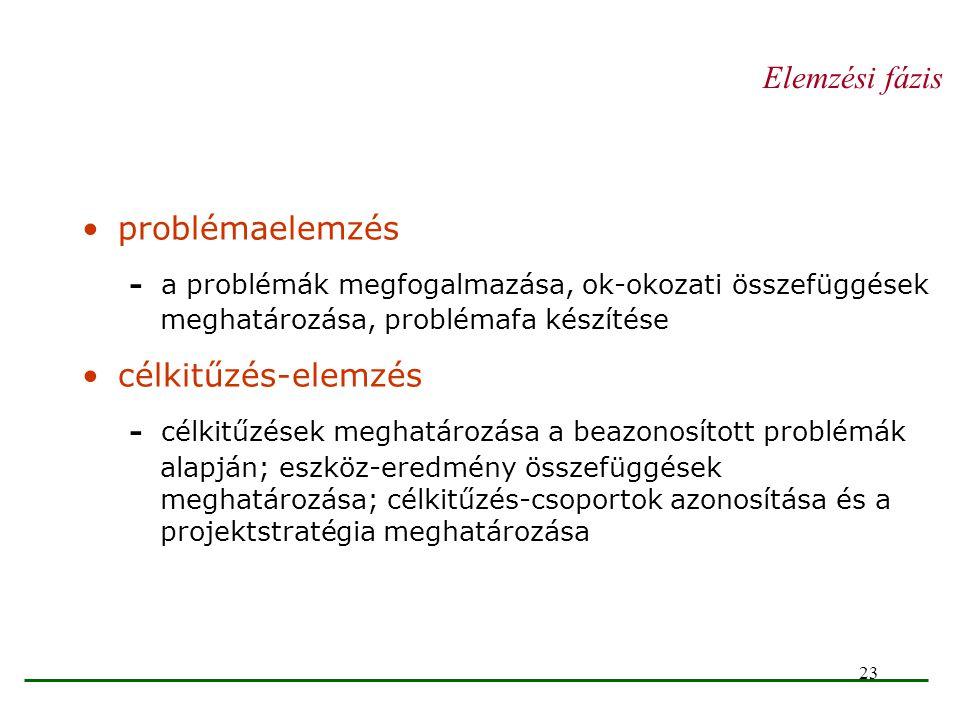 Elemzési fázis problémaelemzés. - a problémák megfogalmazása, ok-okozati összefüggések meghatározása, problémafa készítése.