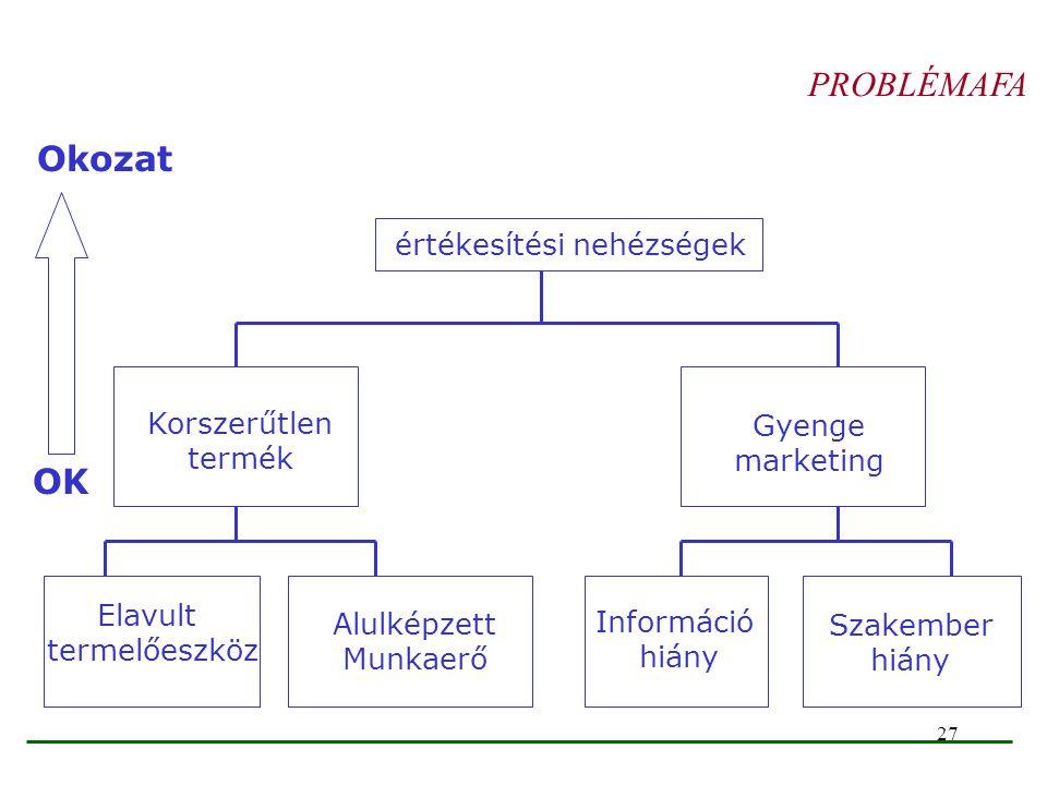 PROBLÉMAFA Okozat OK értékesítési nehézségek Korszerűtlen termék