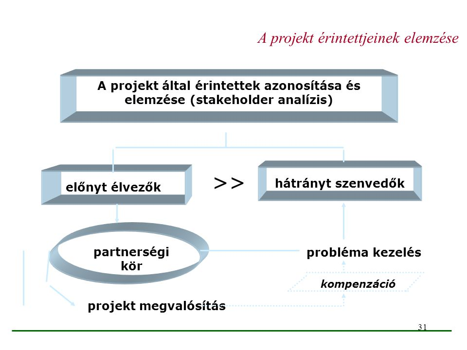 >> A projekt érintettjeinek elemzése
