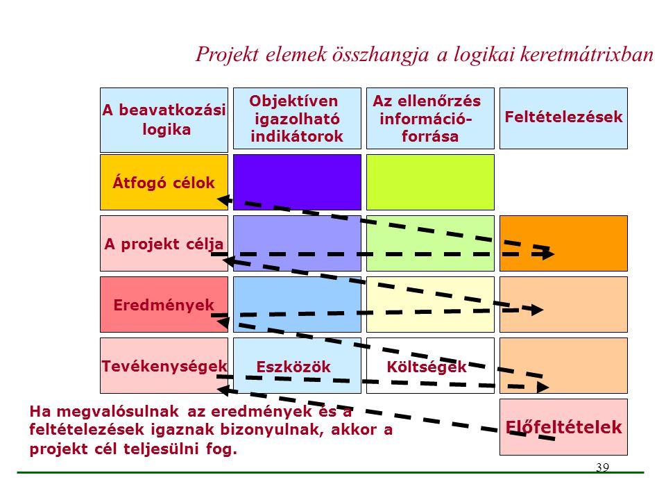 Projekt elemek összhangja a logikai keretmátrixban