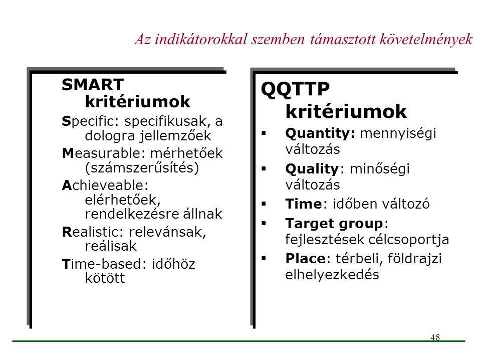 QQTTP kritériumok Az indikátorokkal szemben támasztott követelmények