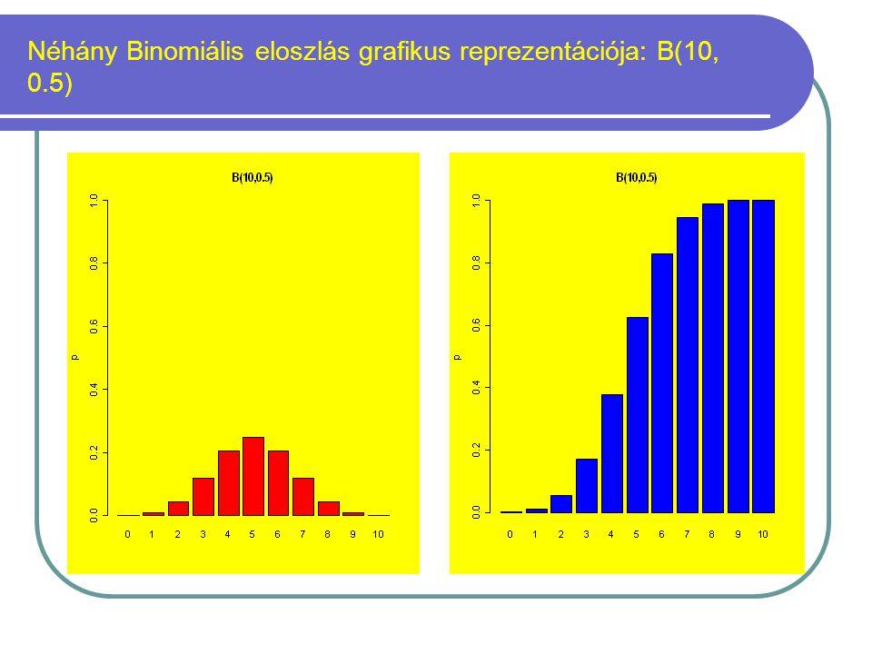 Néhány Binomiális eloszlás grafikus reprezentációja: B(10, 0.5)