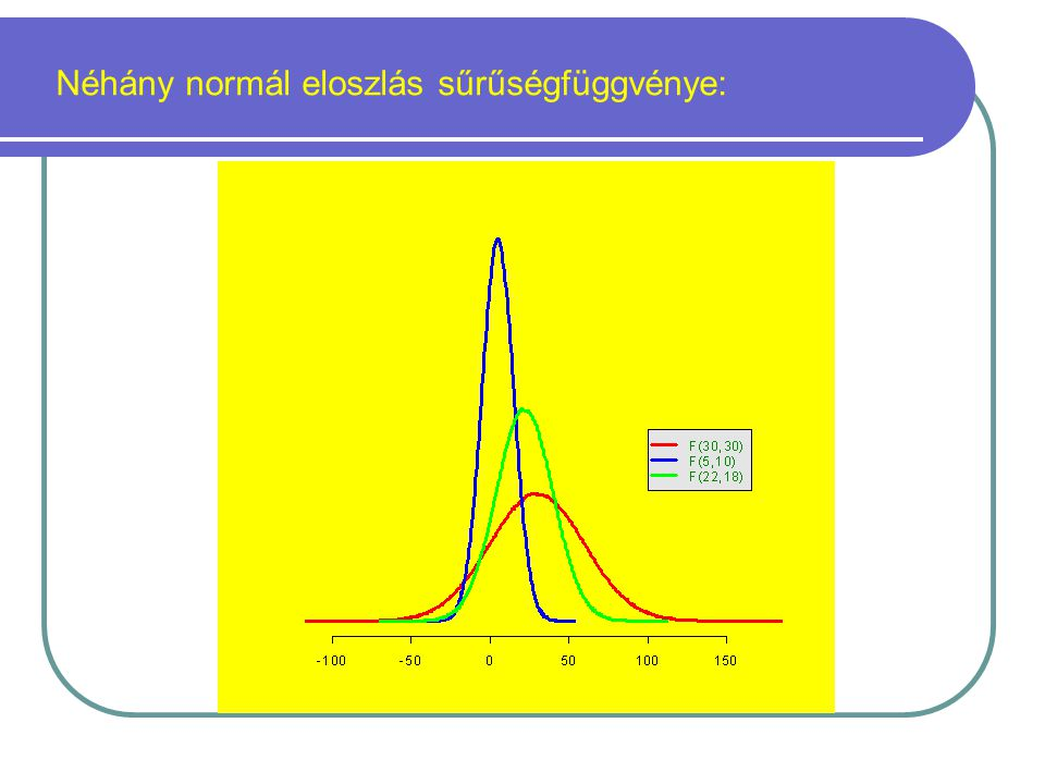 Néhány normál eloszlás sűrűségfüggvénye: