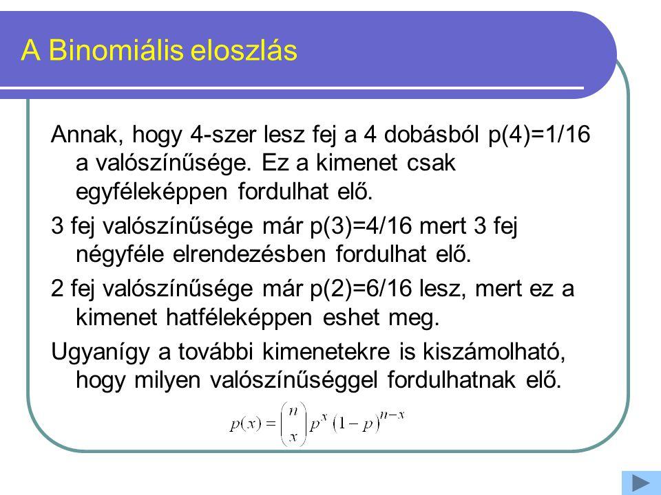 A Binomiális eloszlás Annak, hogy 4-szer lesz fej a 4 dobásból p(4)=1/16 a valószínűsége. Ez a kimenet csak egyféleképpen fordulhat elő.