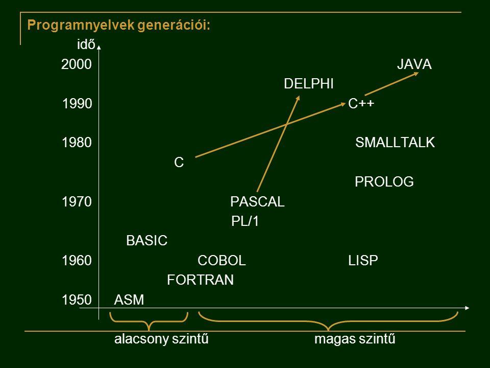 Programnyelvek generációi: