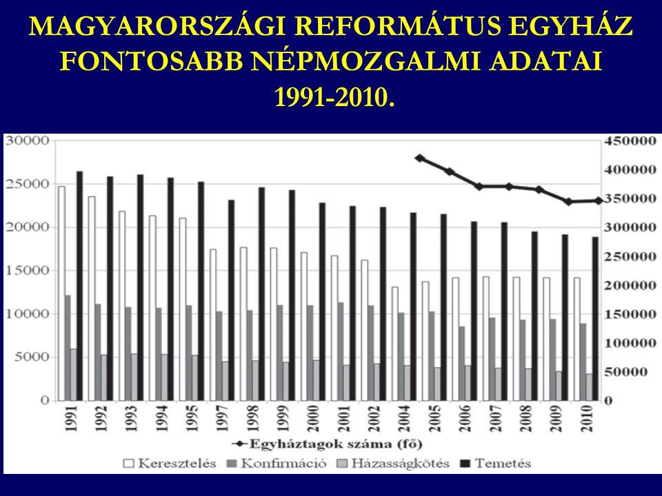 MAGYARORSZÁGI REFORMÁTUS EGYHÁZ FONTOSABB NÉPMOZGALMI ADATAI 1991-2010.
