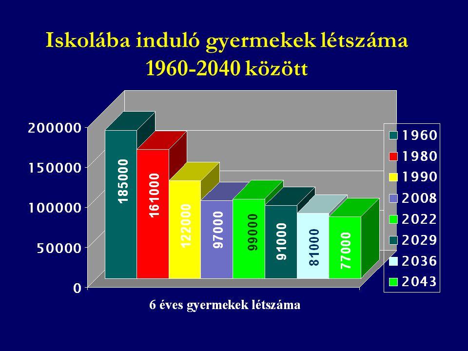 Iskolába induló gyermekek létszáma 1960-2040 között