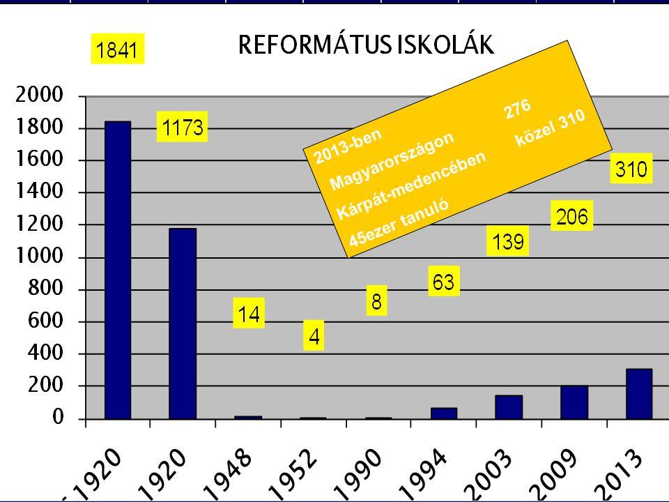 Magyarországon 276 Kárpát-medencében közel 310 2013-ben 45ezer tanuló