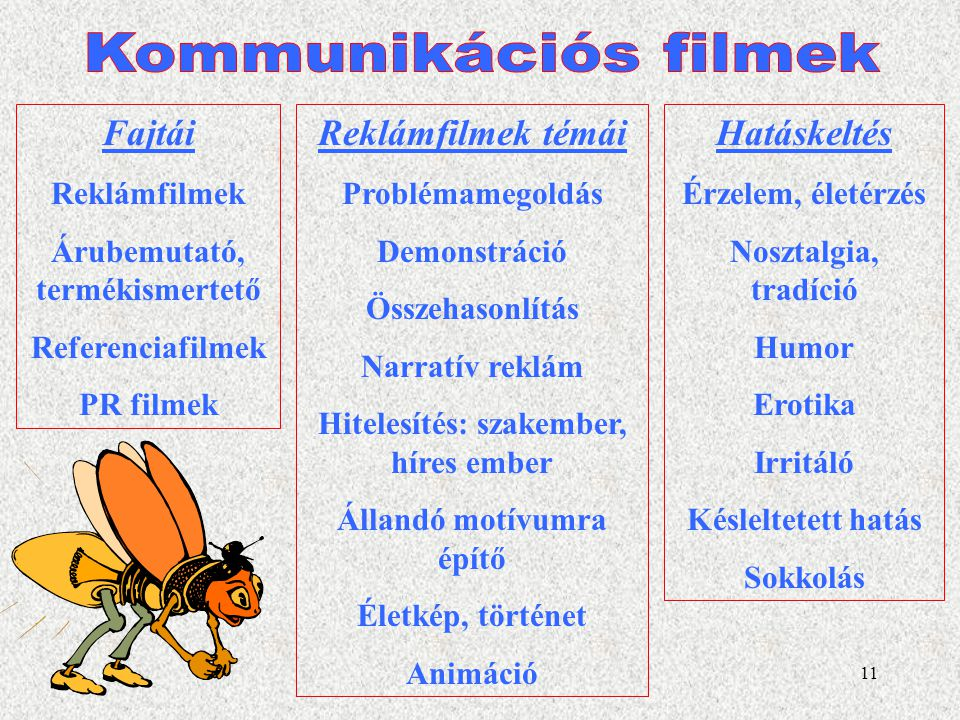 Kommunikációs filmek Fajtái Reklámfilmek témái Hatáskeltés