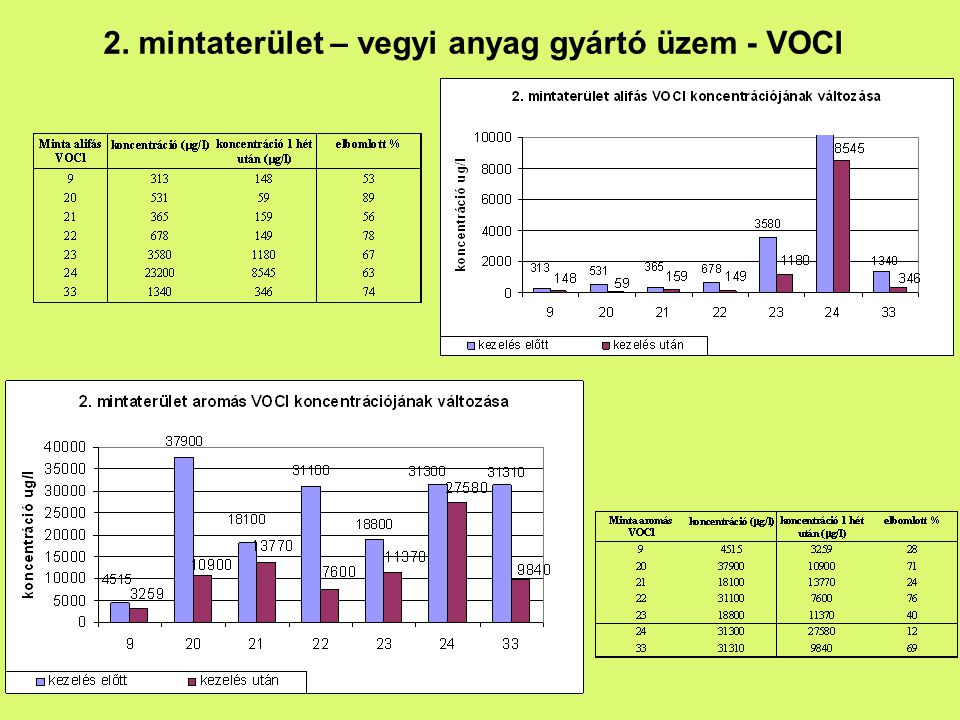 2. mintaterület – vegyi anyag gyártó üzem - VOCl