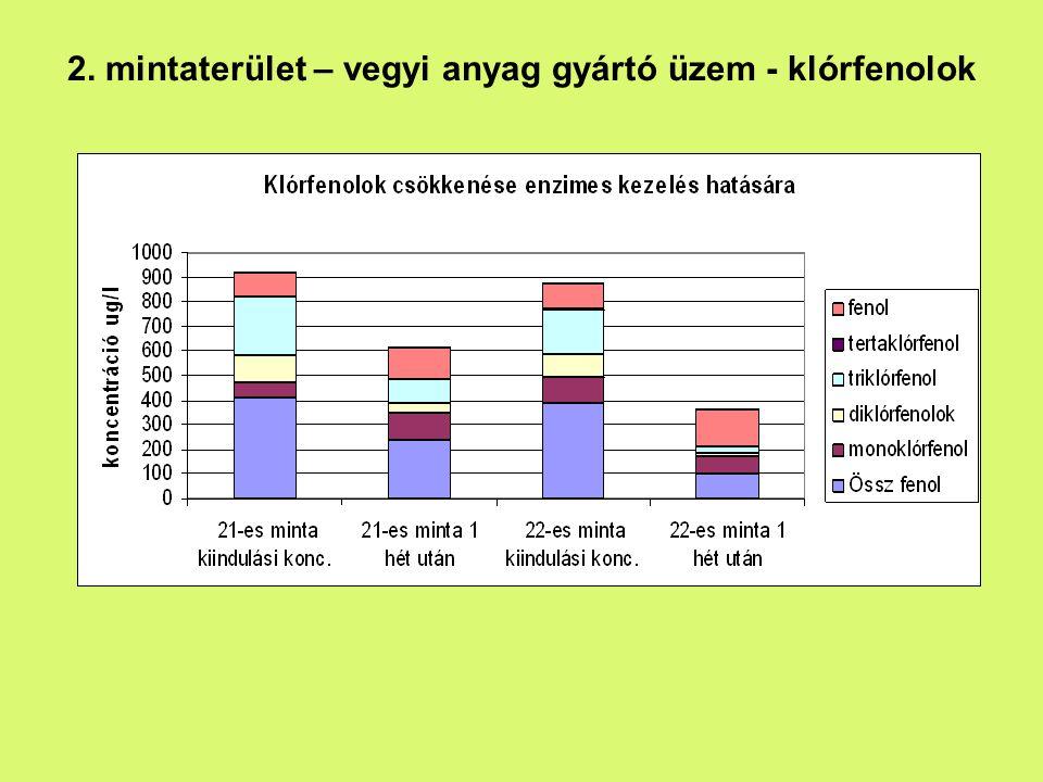 2. mintaterület – vegyi anyag gyártó üzem - klórfenolok