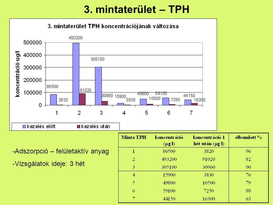 3. mintaterület – TPH Adszorpció – felületaktív anyag