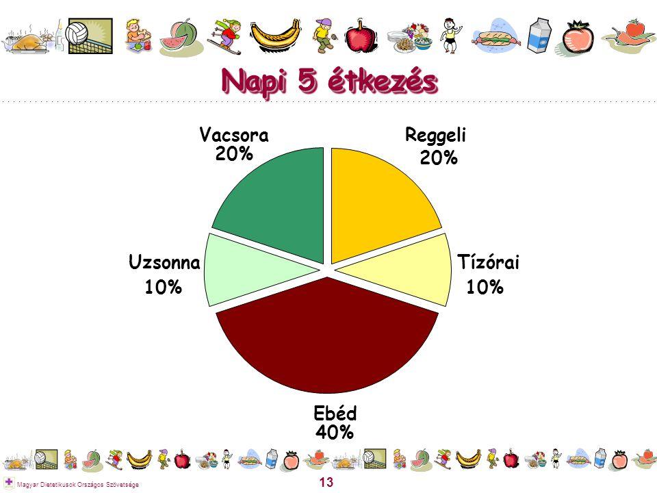 Napi 5 étkezés Vacsora 20% Reggeli 20% Uzsonna 10% Tízórai 10% Ebéd