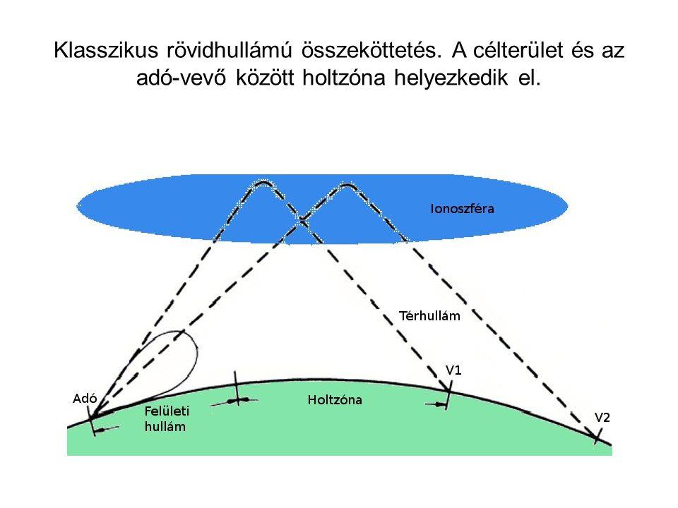 Klasszikus rövidhullámú összeköttetés