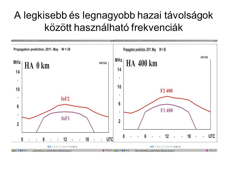 A legkisebb és legnagyobb hazai távolságok között használható frekvenciák