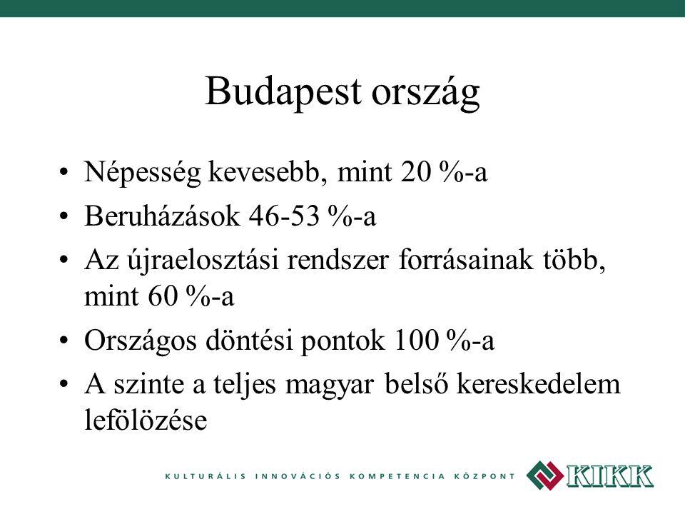 Budapest ország Népesség kevesebb, mint 20 %-a Beruházások 46-53 %-a