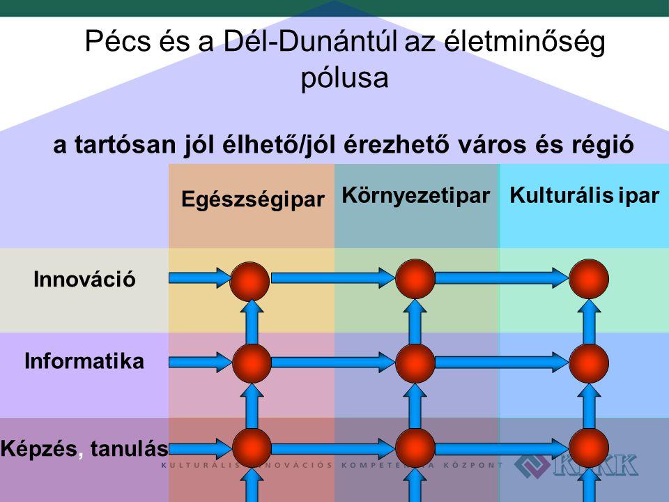 Pécs és a Dél-Dunántúl az életminőség pólusa