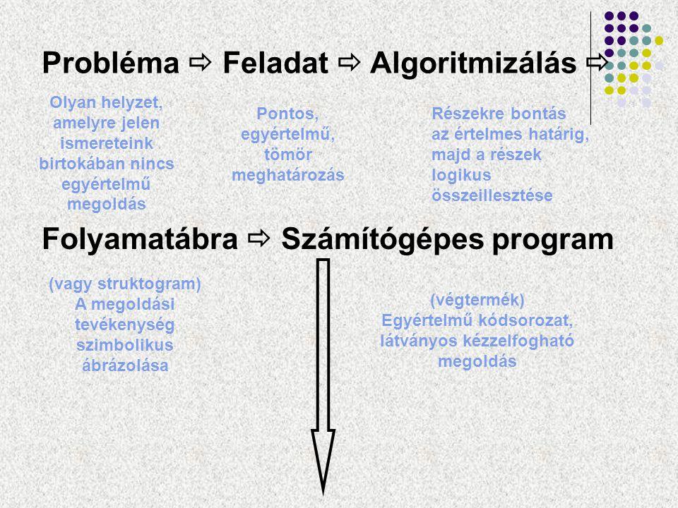 Probléma  Feladat  Algoritmizálás 